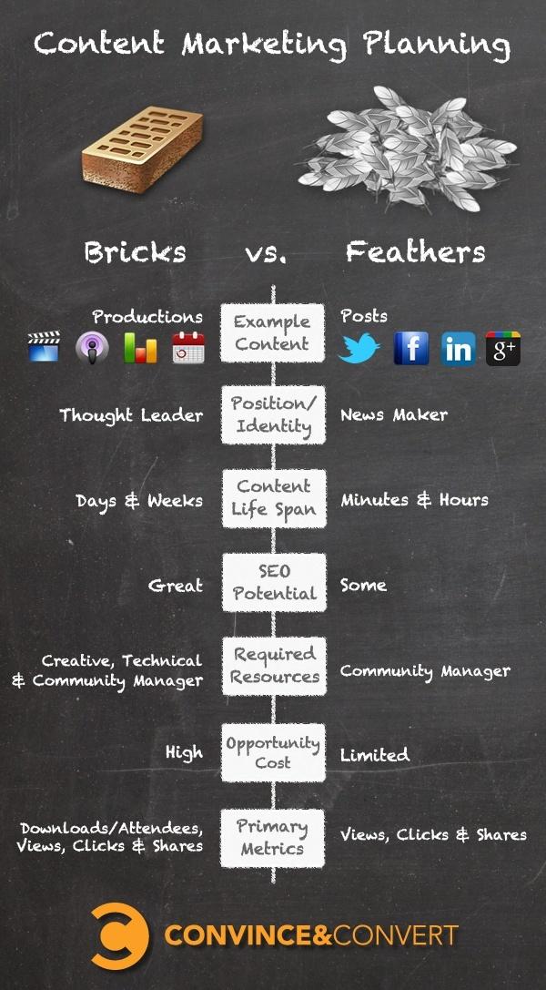BricksVsFeathers