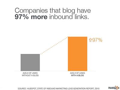 Looking to Improve Your Website Grader Score? Start Blogging!