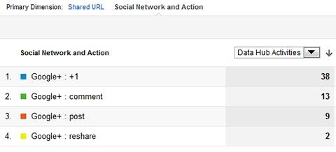 social analytics chart