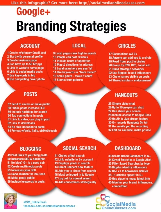64 google plus content strategies