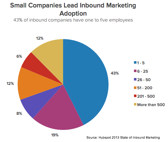 Hubspot 2013 State of Inbound Marketing Company Size