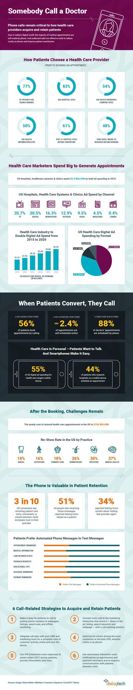 Phone marketing infographic