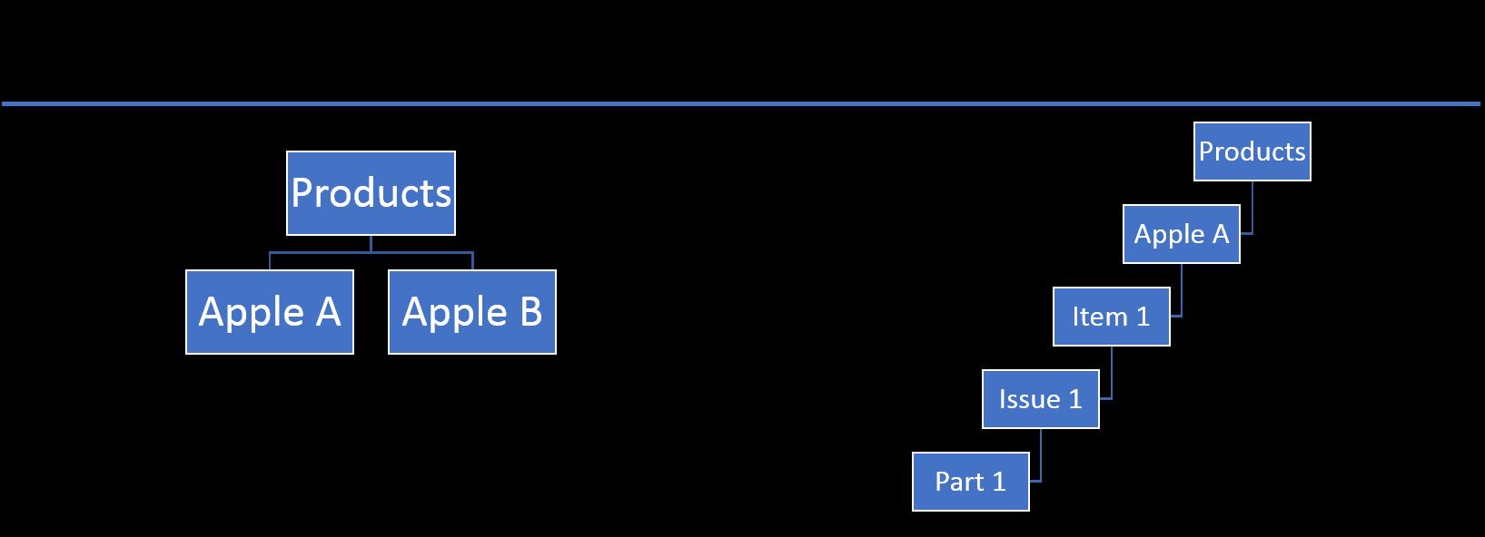 Deep website navigation vs. wide website navigation
