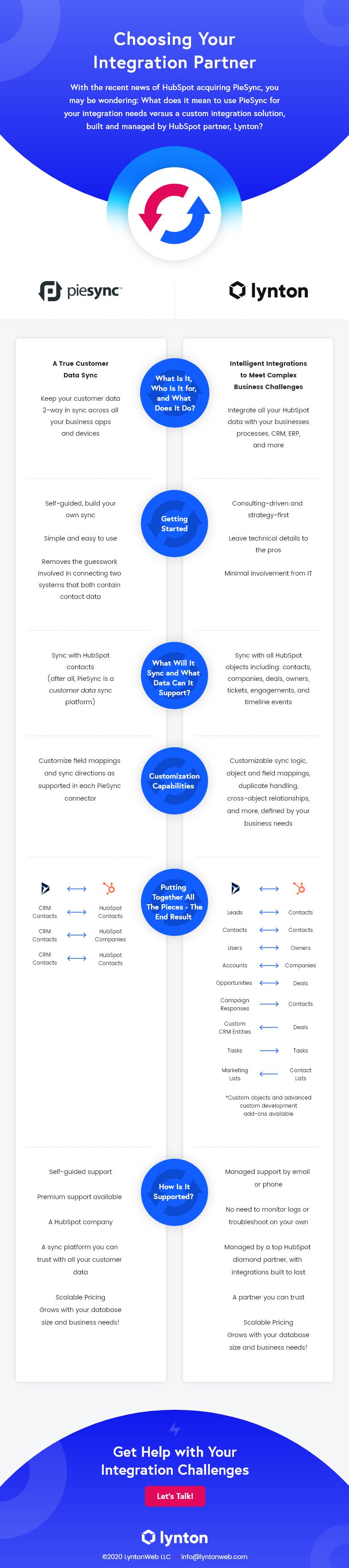 lw-piesync-infographic (2)