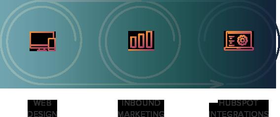 Web Design, Inbound Marketing, and Hubspot Integrations